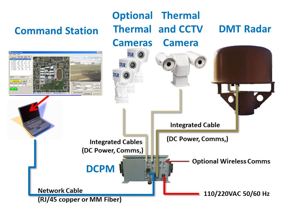 how are cameras controlled and monitored? – dmt radar ... x10 wireless camera internal schematic